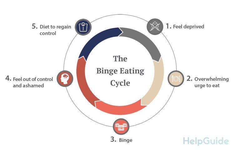 Binge eating cycle infographic