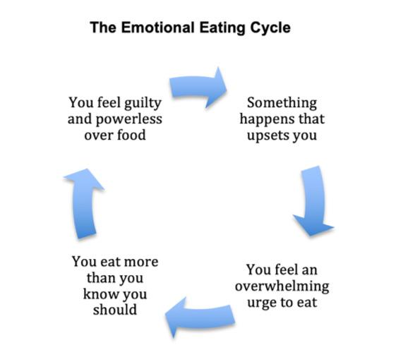 Emotional eating cycle
